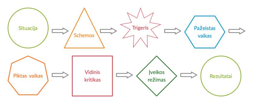 Schemų modelis_ grandinėlė